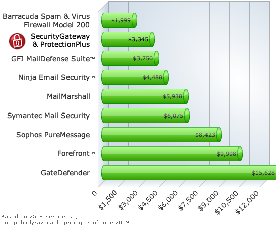 Compare  Security Software